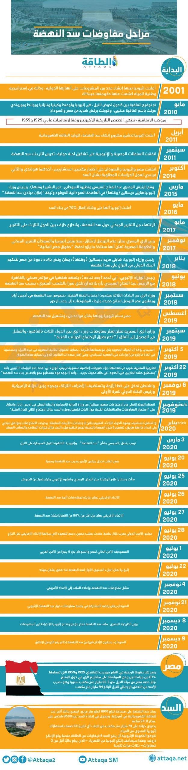 إنفوجرافيك يوضح مراحل مفاوضات سد النهضة