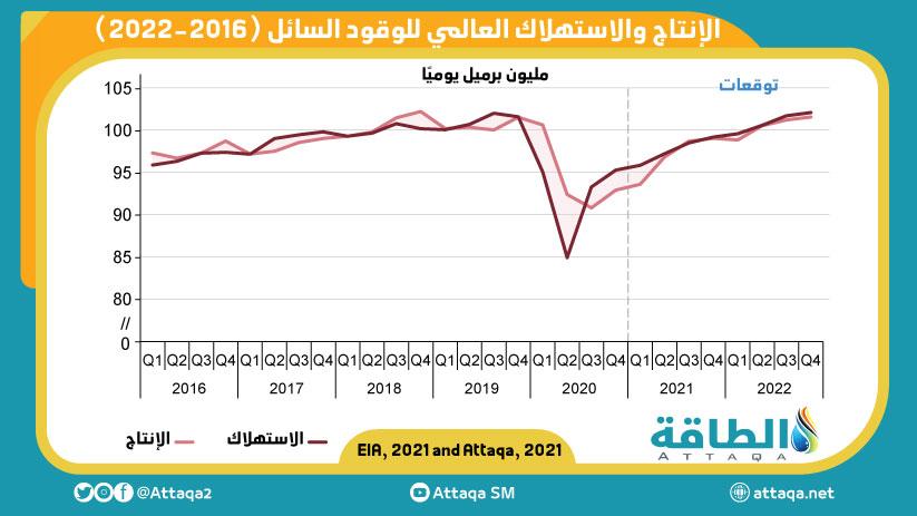 الإنتاج والاستهلاك العالمي للوقود السائل (2016-2022)