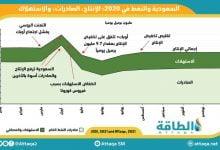 Photo of اتّجاهات النفط السعودي في 2020 (رسم بياني)