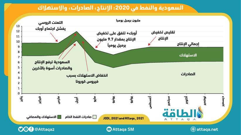 رسم بياني يوضخ إنتاج وصادرات واستهلاك النفط السعودية في 2020