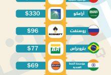 Photo of من بينها أرامكو.. قائمة أكبر شركات النفط الحكومية عالميًا