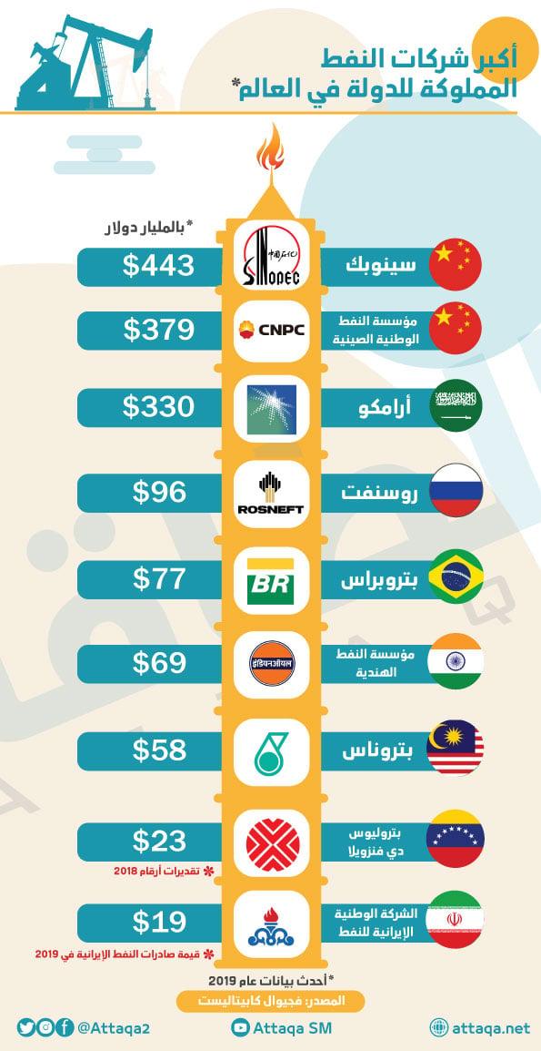 شركات النفط الحكومية