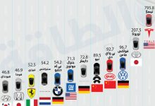 Photo of تيسلا في الصدارة.. قائمة أكبر شركات تصنيع السيارات في العالم