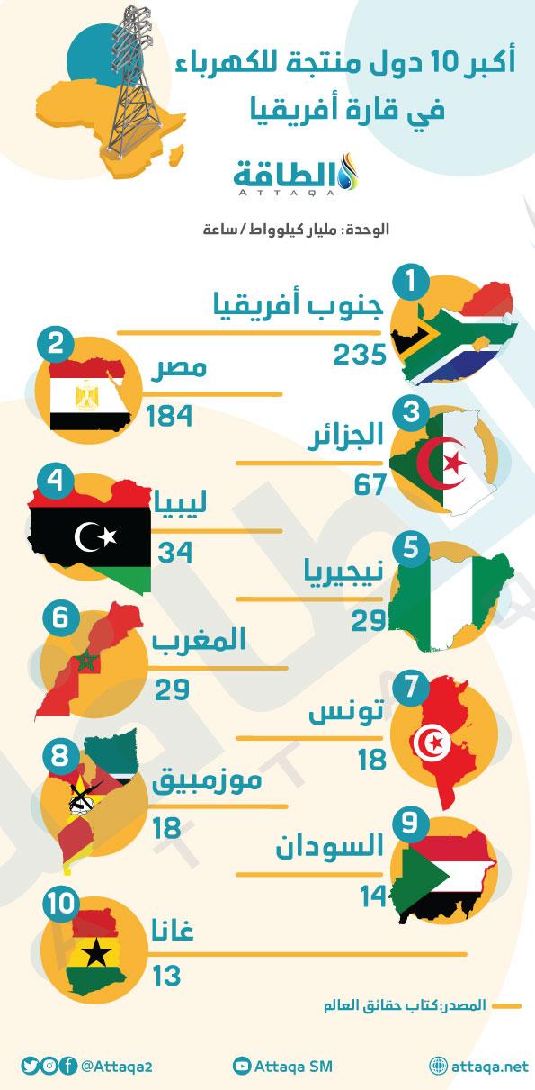 أكبر 10 دول منتجة للكهرباء في قارة أفريقيا