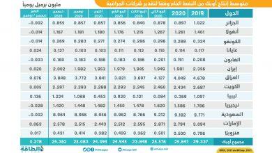 Photo of إنتاج أوبك من النفط يرتفع 278 ألف برميل يوميًا خلال ديسمبر