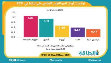 Photo of توقّعات أوبك لنموّ الطلب العالمي على النفط (إنفوغرافيك)