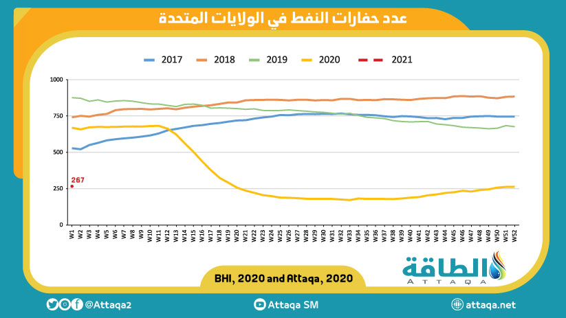 عدد حفارات النفط في الولايات المتحدة في نهاية 2020