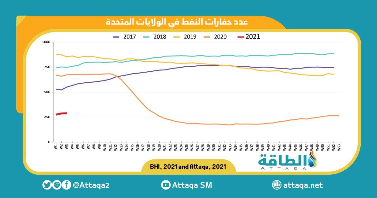 عدد حفارات النفط الأسبوع الثالث 2021