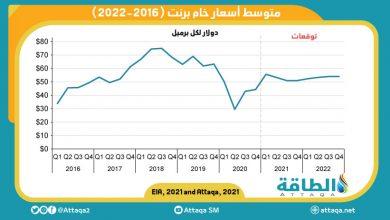 Photo of إدارة معلومات الطاقة تتوقع استمرار ارتفاع أسعار النفط حتى أبريل