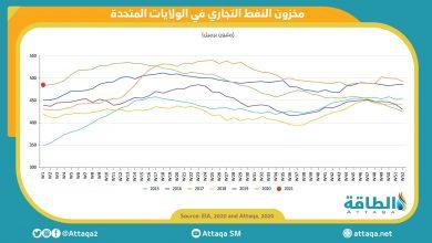 Photo of مخزون النفط الأميركي يتراجع 8 ملايين برميل مع وقف الصادرات السعودية