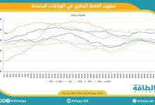 Photo of مخزونات النفط الأميركية تتراجع.. وعودة الواردات من السعودية