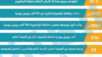 Photo of الكويت تغلق وحدة تقطير بطاقة 200 ألف برميل يوميًا