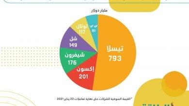 Photo of نتائج أعمال عمالقة النفط في الغرب محط أنظار المستثمرين