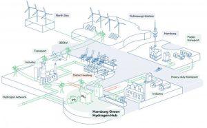 تصور لمحطة إنتاج الهيدروجين في هامبورغ