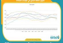 Photo of ارتفاع مخزون النفط الأميركي 4.4 مليون برميل في أسبوع