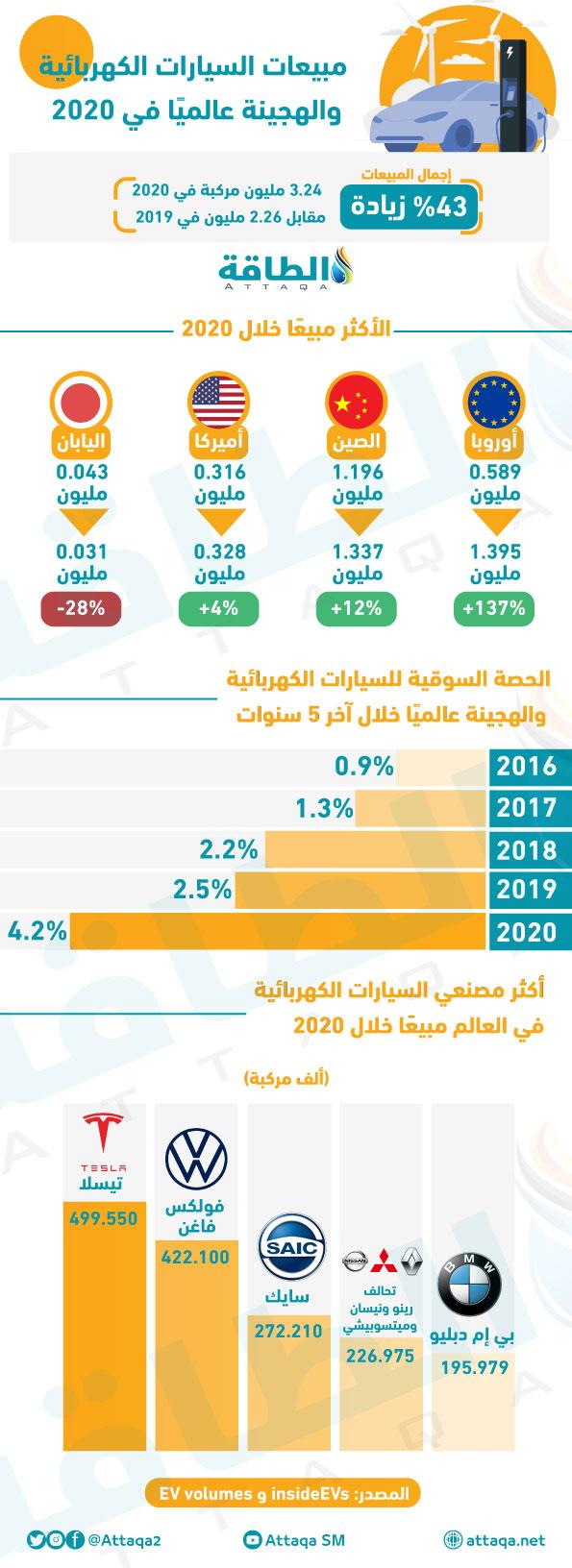 مبيعات السيارات الكهربائية والهجينة عالمياً في 2020