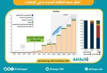 Photo of الطاقة المتجددة في الإمارات.. توقعات مضيئة حتى 2025 (إنفوغرافيك)