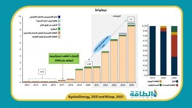 Photo of الإمارات.. توقعات بقفزة كبيرة في الطاقة المتجددة خلال 4 سنوات