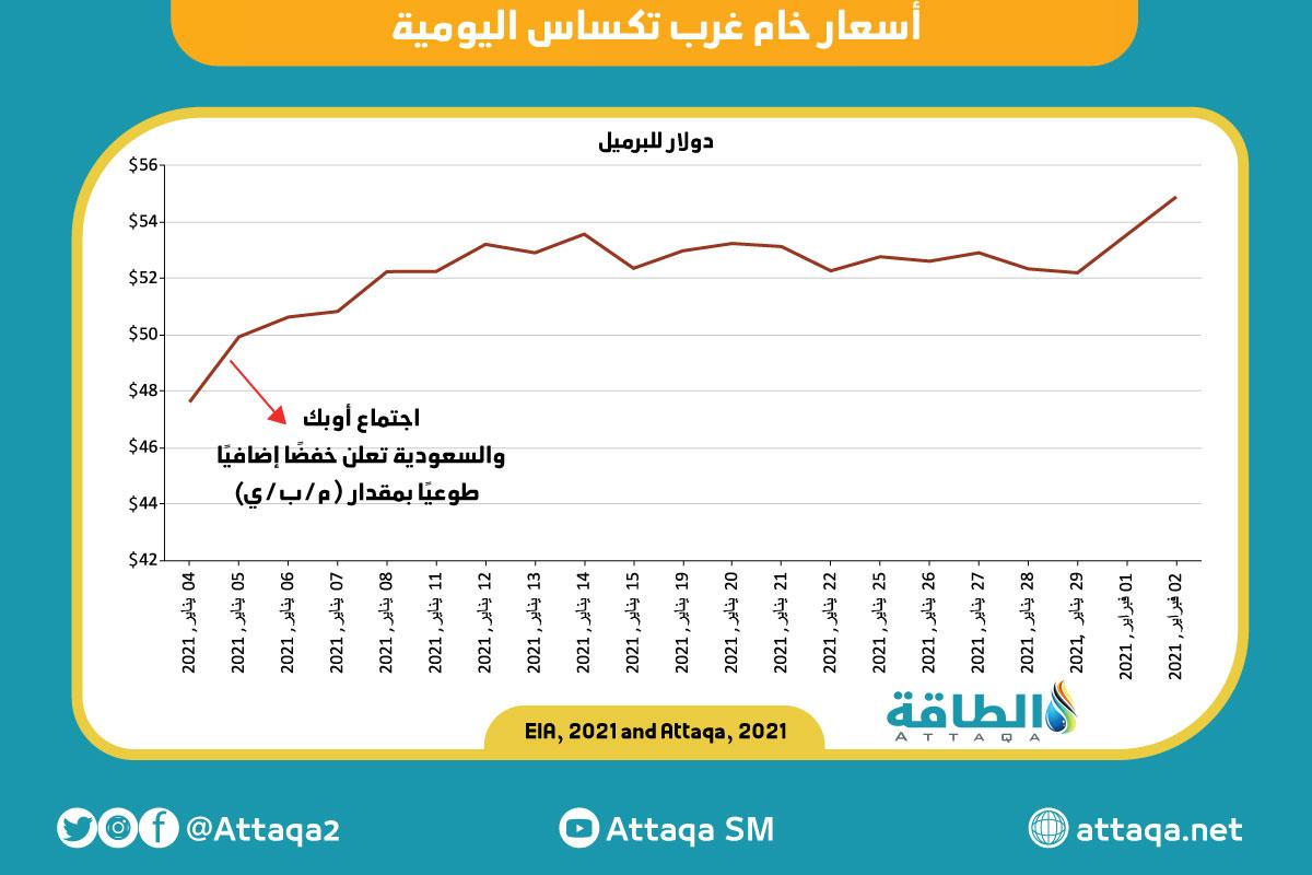 الخفض السعودي