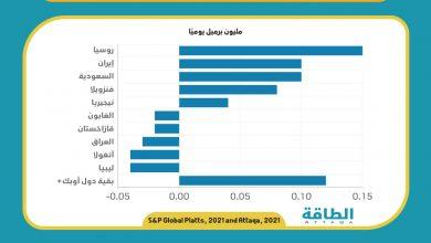 Photo of مسح: إنتاج أوبك+ يرتفع 440 ألف برميل يوميًا في يناير
