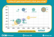 Photo of انبعاثات النفط والغاز.. هل تتأثّر أسعار الخام وحجم الاستثمارات؟