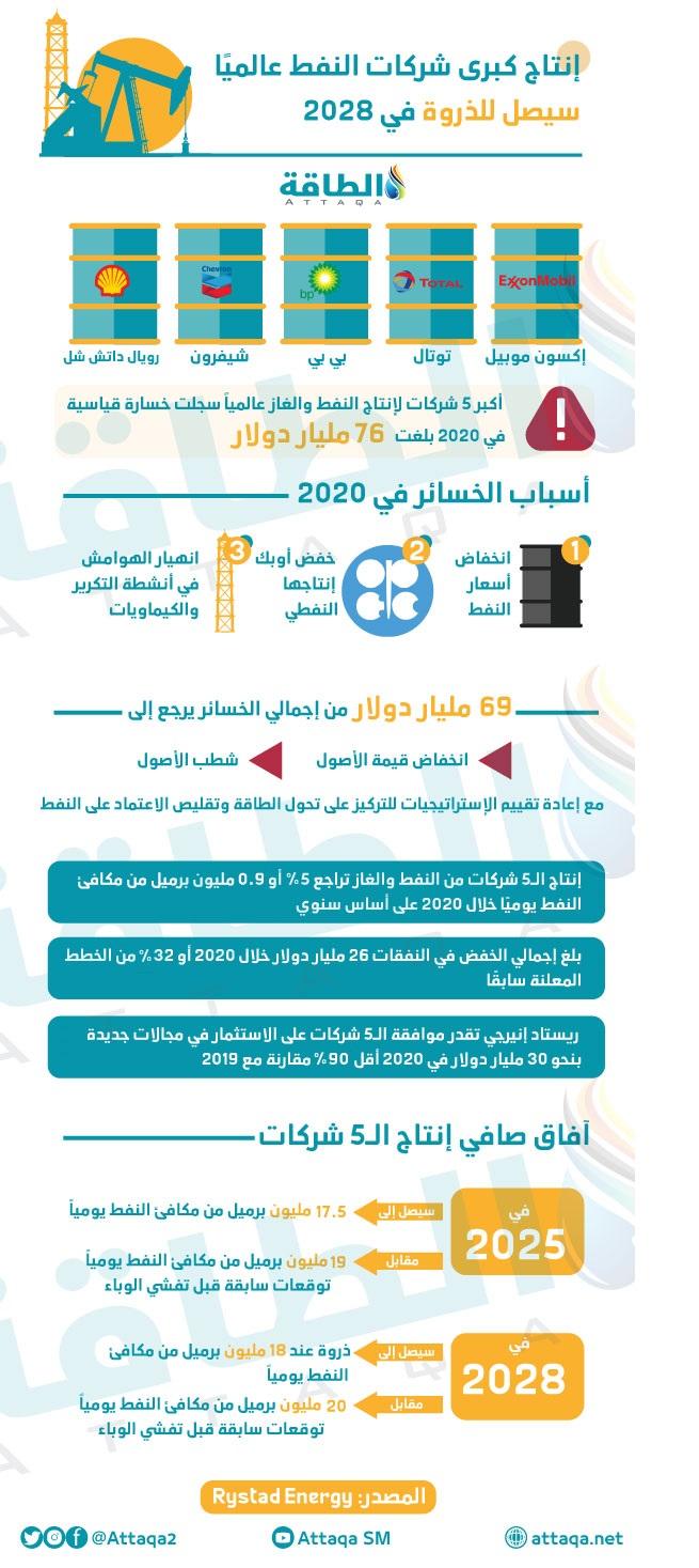 أكبر 5 شركات للنفط عالميًا تستعد لذروة في الإنتاج بحلول 2028 (إنفوغرافيك)