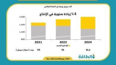 Photo of إيني تخطط لتعزيز إنتاجها 4% سنويًا حتى 2024