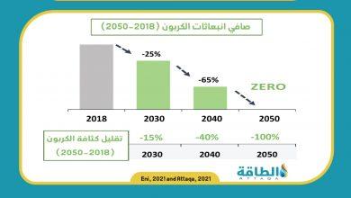 Photo of إيني الإيطالية تتعهد بتحقيق الحياد الكربوني بحلول 2050