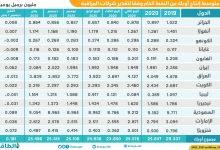 Photo of السعودية تقود زيادة إنتاج أوبك 181 ألف برميل يوميًا في يناير