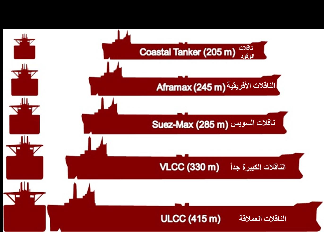 أنواع ناقلات النفط