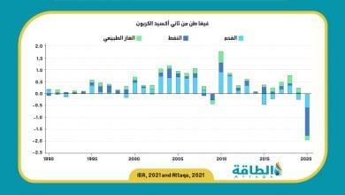 Photo of انخفاض انبعاثات الكربون عالميًا في 2020 بأكبر وتيرة منذ الحرب العالمية الثانية