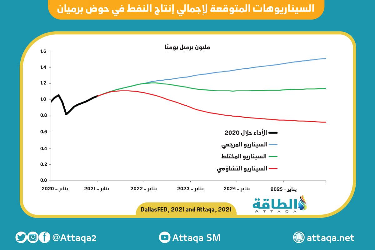 السيناريوهات المتوقعة لإجمالي إنتاج النفط في حوض برميان