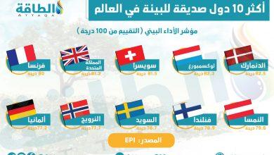 Photo of غياب تام للدول العربية.. قائمة الـ 10 الكبار في الحفاظ على البيئة