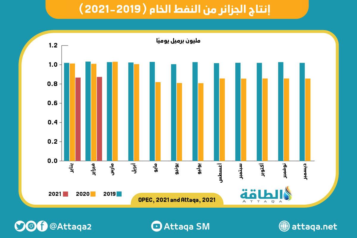 الجزائر - إنتاج الجزائر من النفط