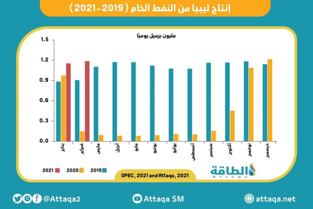 ليبيا - النفط - وزير النفط الليبي