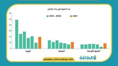 Photo of توقعات بقفزة في التنقيب عن النفط والغاز بأفريقيا والشرق الأوسط
