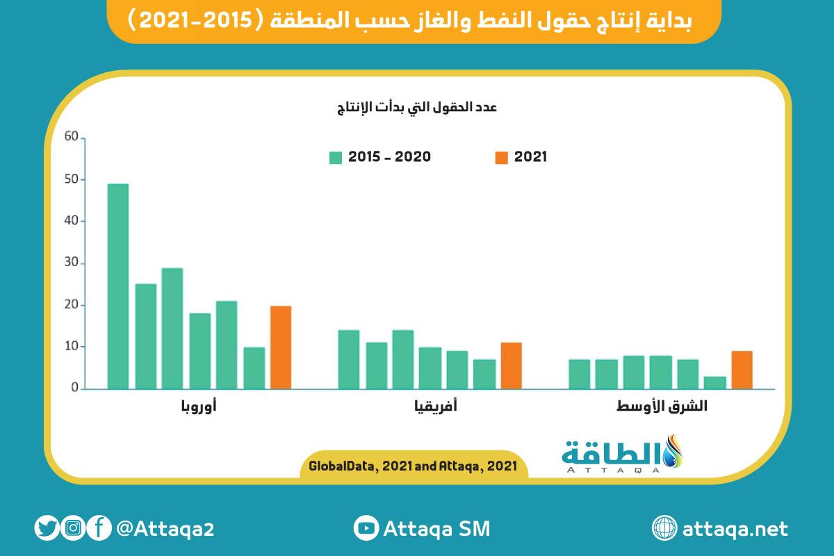 بداية إنتاج حقول النفط والغاز حسب المنطقة