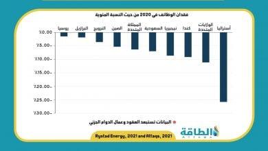 Photo of كيف تأثّرت الوظائف في صناعة النفط والغاز عالميًا خلال أزمة كورونا؟