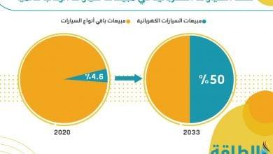 Photo of السيارات الكهربائية قد تستحوذ على نصف المبيعات عالميًا بحلول 2033