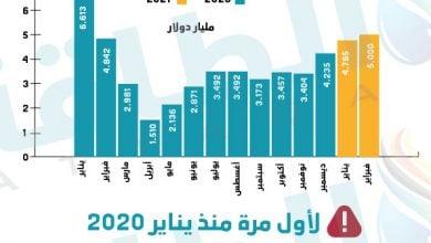 Photo of إيرادات صادرات النفط العراقي في 14 شهرًا (إنفوغرافيك)