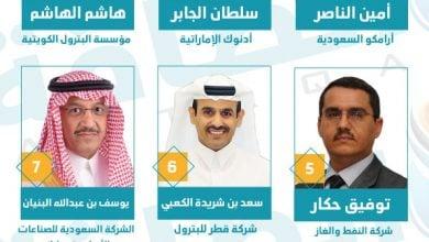 Photo of أرامكو وأدنوك في المقدّمة.. سيطرة سعودية وإماراتية على قائمة فوربس (تقرير)