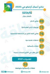 نتائج أعمال أرامكو في 2020