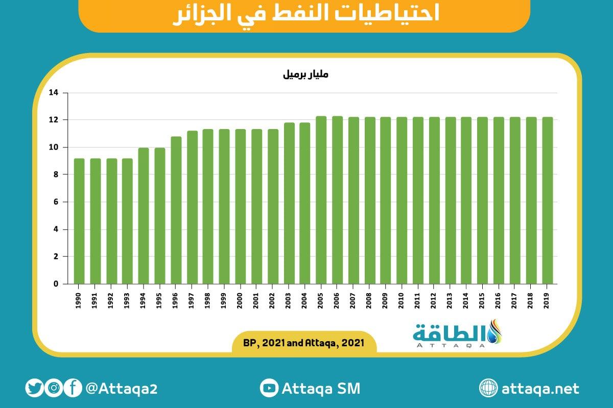 احتياطيات النفط في الجزائر حتى نهاية 2019