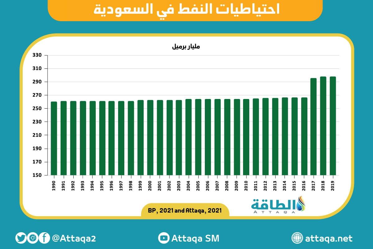 احتياطيات النفط في السعودية