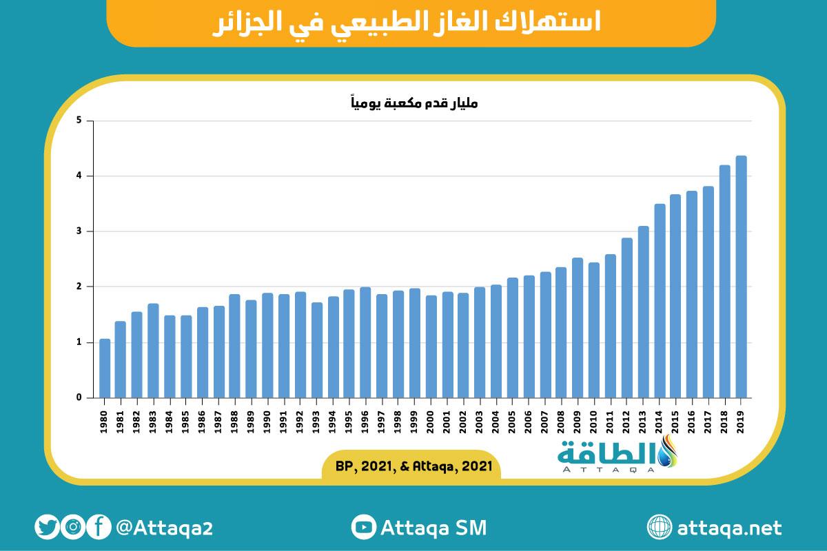 استهلاك الغاز الطبيعي في الجزائر