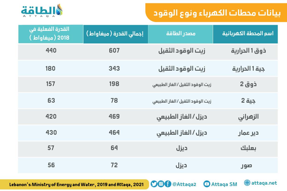 محطات الكهرباء في لبنان