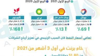 Photo of أرباح بعض شركات النفط خلال الربع الأول من 2021 (إنفوغرافيك)