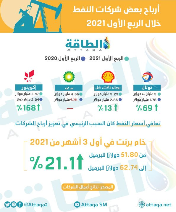 أرباح شركات لنفط خلال الربعالأول2021