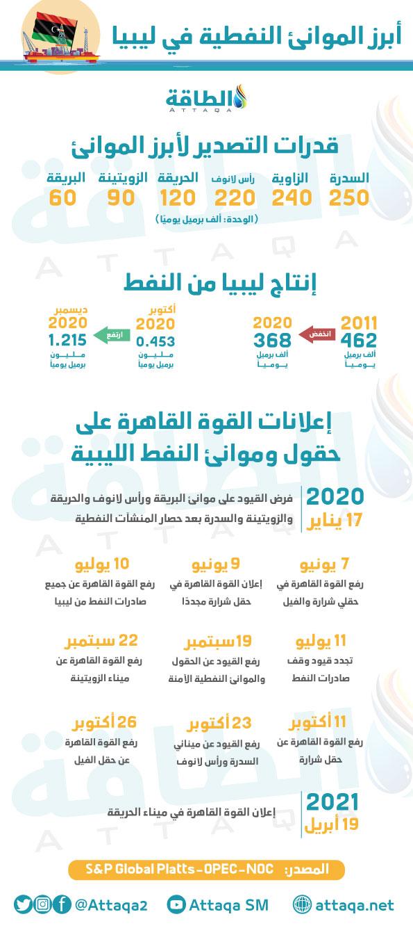 مؤسسة النفط الليبية - موانئ التصدير