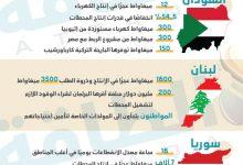 Photo of أزمة الكهرباء تضرب 5 دول عربية في رمضان (إنفوغرافيك)